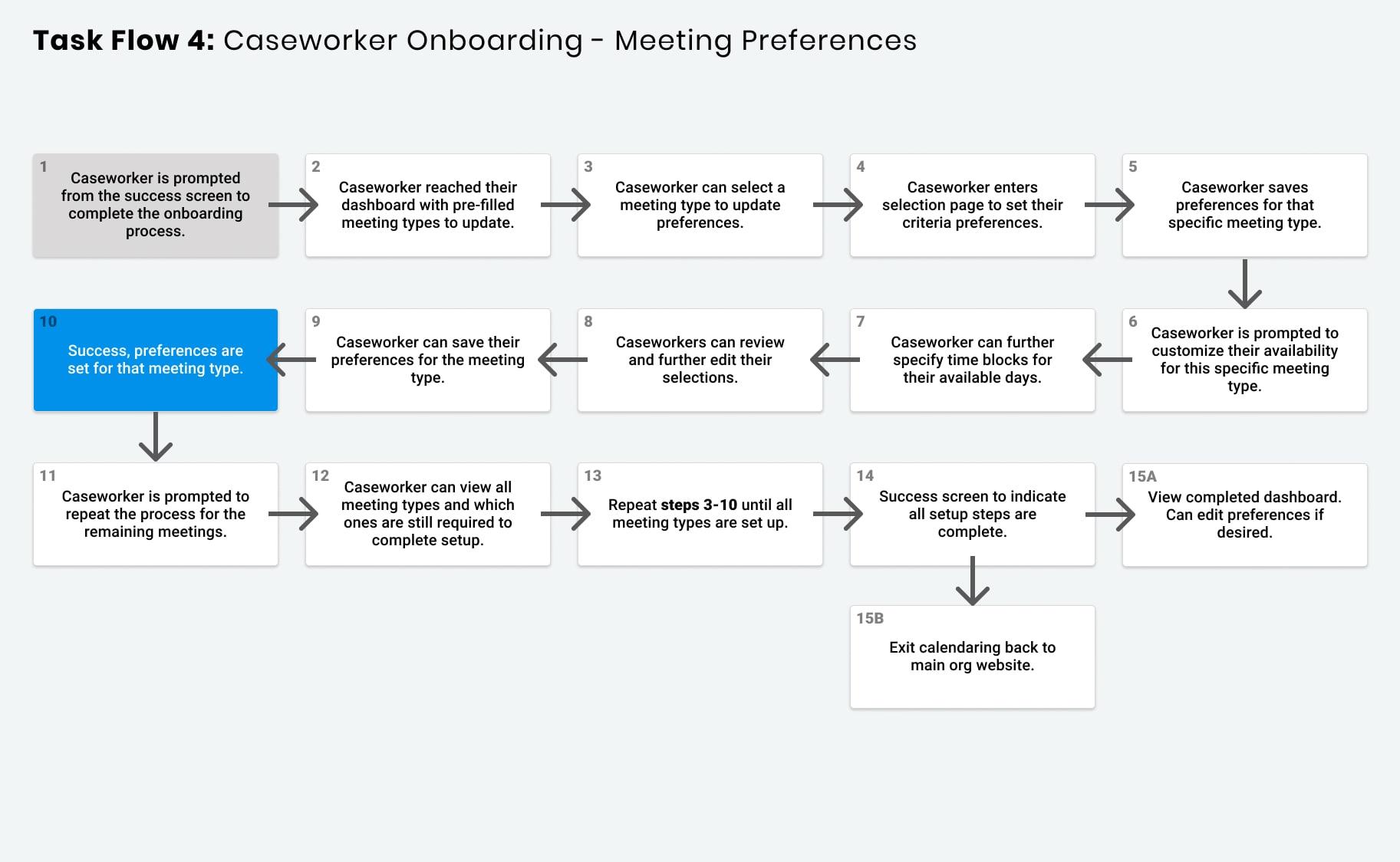 Task Flow Chart detailing meeting preferences