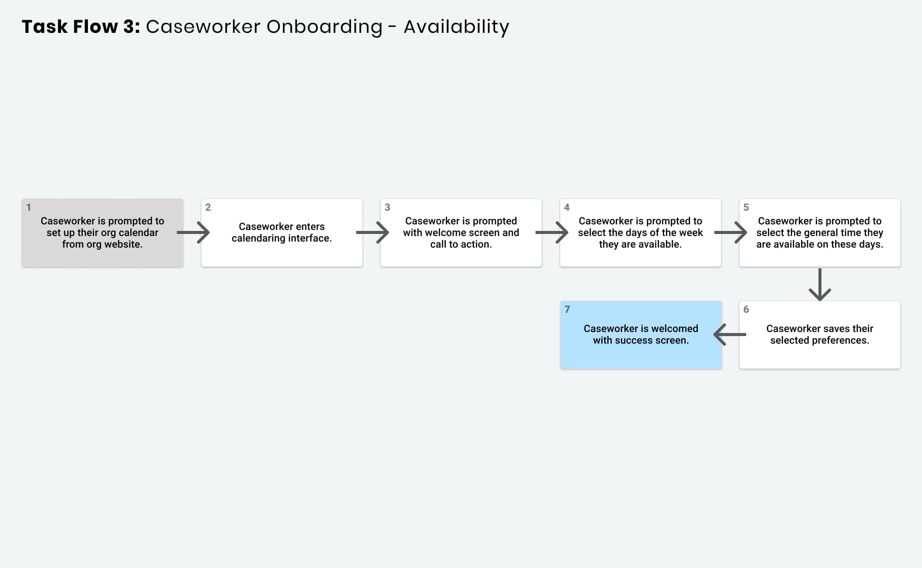 task flow for the case worker