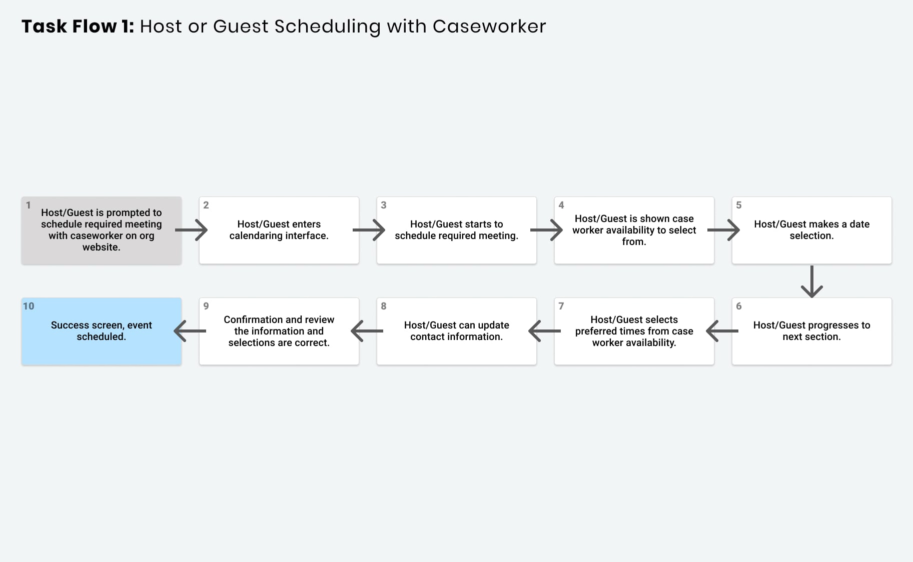 task flow for the host and guest single selection