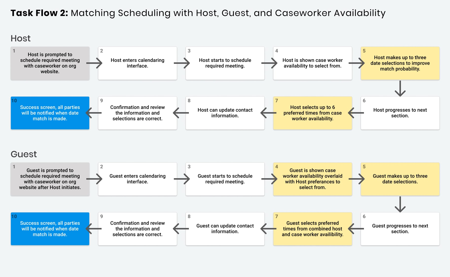 task flow for the participant matching scheduler